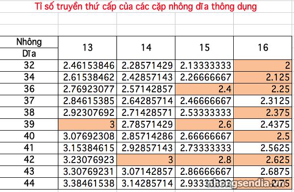 Cách đọc thông số trên nhông sên dĩa - 2